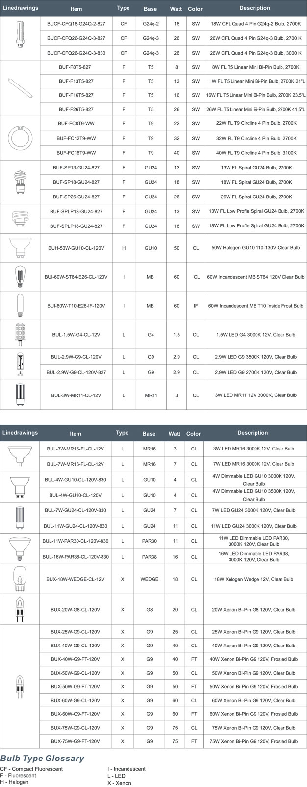 Bulb Reference Chart